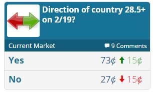 Predictit direction of the country