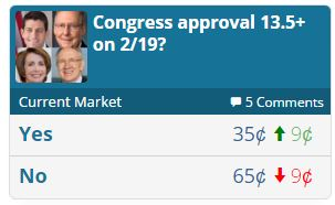 predict it congressionl job approival