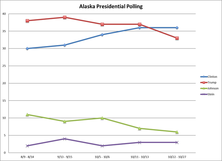 2016-presidential-election-poll_alaska-voters_craciun-research_trends_102916